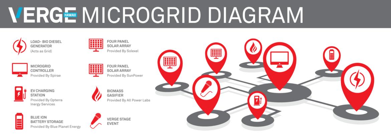 VERGE Hawaii Microgrid Diagram